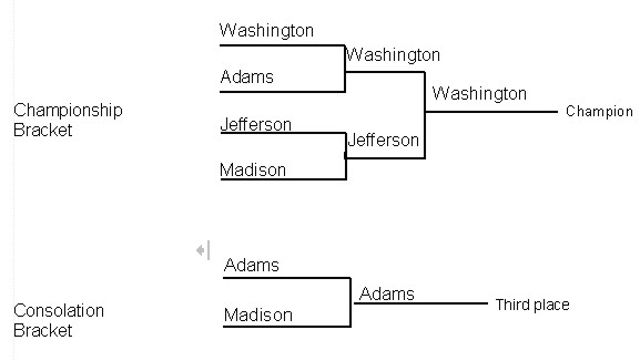 5 Team Sports Bracket http://www.wvmat.com/brackets/brackets.htm