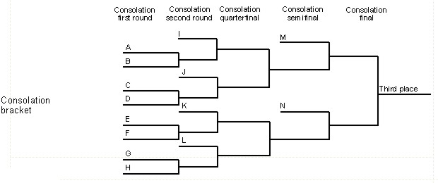 how to make tournament bracket
