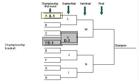 How Wrestling Tournament Brackets Work